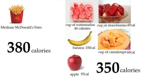 Unhelathy vs healthy